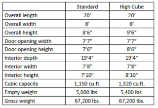 20' Double Door Shipping Containers - Specifications
