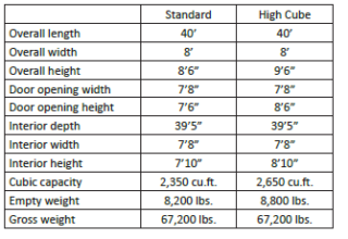 40' Single Door Shipping Containers - Specifications