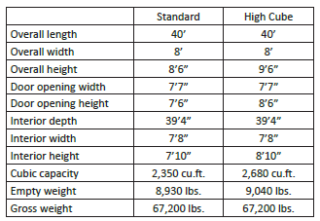 40' Double Door Shipping Containers - Specifications