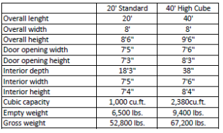 Refrigerated Containers - Specifications